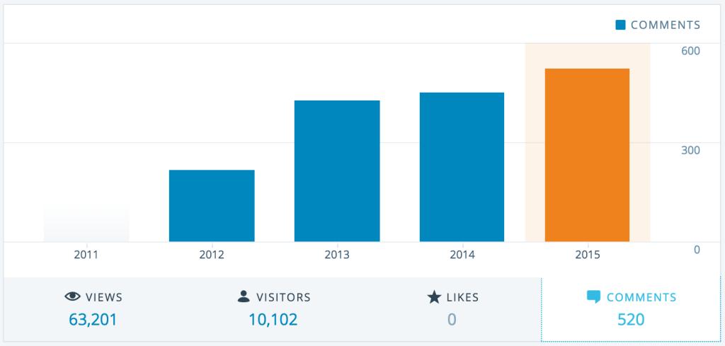 Die Anzahl der Kommentare ist über die letzten Jahre kontinuierlich gestiegen, was sehr erfreulich ist. Es wird eifrig geschrieben, gelesen und kommentiert – weiter so!