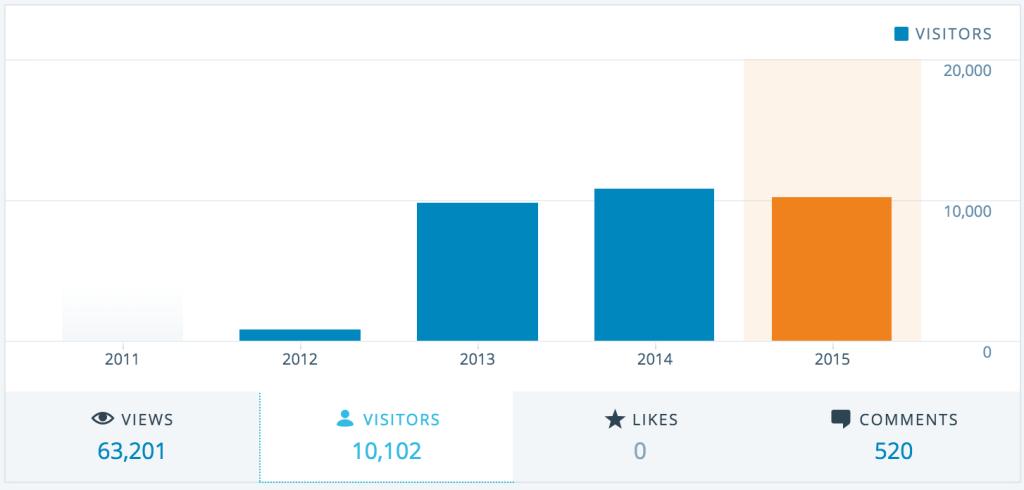 Die Anzahl an eindeutigen Besuchern der Webseite war im Jahr 2014 auf einem Höchststand. Die magische Zahl werden wir wohl in diesen Jahr nicht ganz erreichen. Wir sind aber dabei unsere Seite noch weiter zu optimieren, um im kommenden Jahr an die Erfolge von 2014 anknüpfen zu können.
