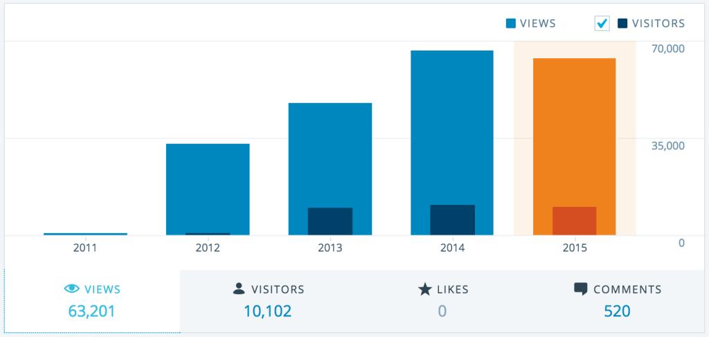 Auf dieser Grafik sieht man sehr schön das Verhältnis an aufgerufenen Seiten zu den eindeutigen Benutzern. Es wird sich also rege auf der Webseite bewegt – genau so soll es sein.
